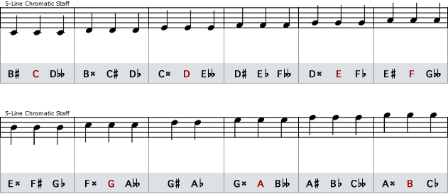Illustration of Enharmonic Equivalents on a 5-Line Chromatic Staff