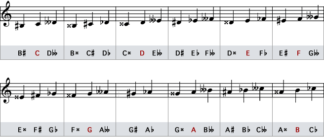 Illustration of Enharmonic Equivalents in Traditional Notation