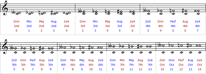 Intervals in Traditional Music Notation | Tutorials | The Music