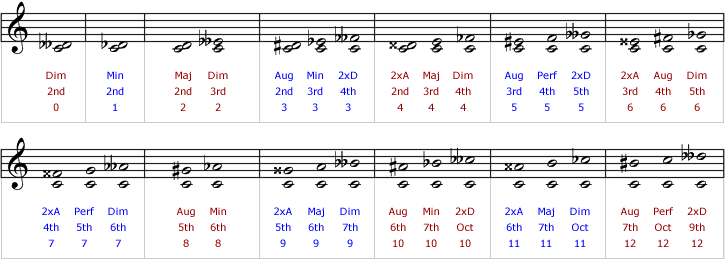 Full range of enharmonically equivalent intervals, grouped either by appearance or sound