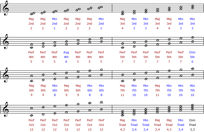 Intervals In Traditional Music Notation Tutorials The Music