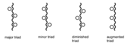 Squig triad types four.png