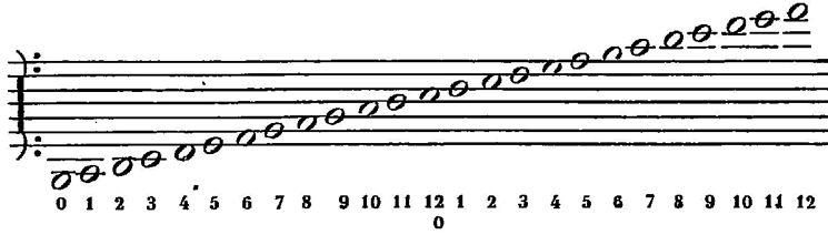 Helmholtz pitch notation - Wikipedia