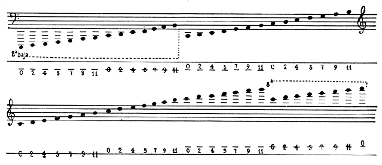 Julian Carrillo music notation system
