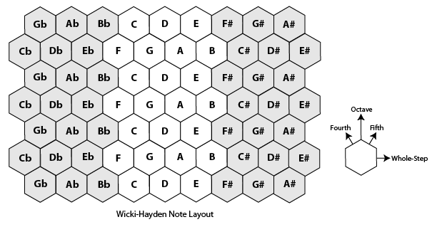 Wicki-Hayden note layout diagram