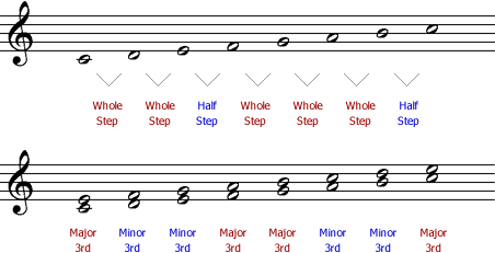Standard musical staff showing an ascending major scale with whole steps and half steps labelled