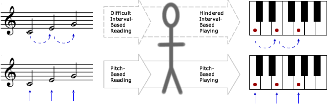 interval-pitch-reading-playing