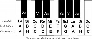 VaWu and white note names2